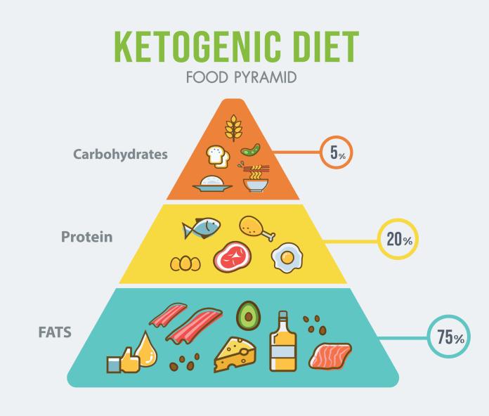 هرم-غذایی-رژیم-کتوژنیک